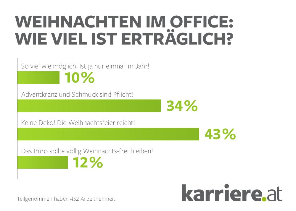 umfrage-weihnachten-im-office_arbeitnehmer